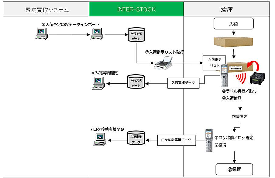 入荷処理システムフロー