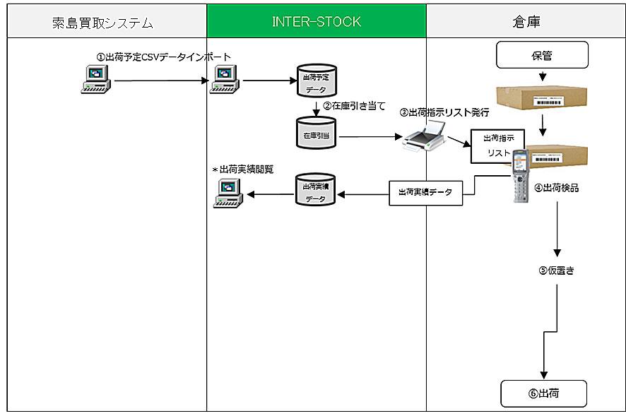 出荷処理システムフロー