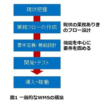 図1一般的なWMSの構築