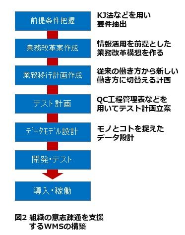 図2組織の意思疎通を支援するWMSの構築