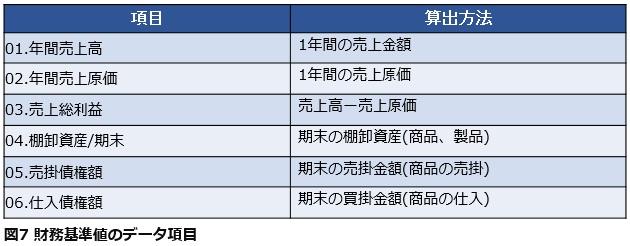 図7 財務基準値のデータ項目