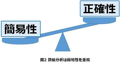 図2 正確<簡易性