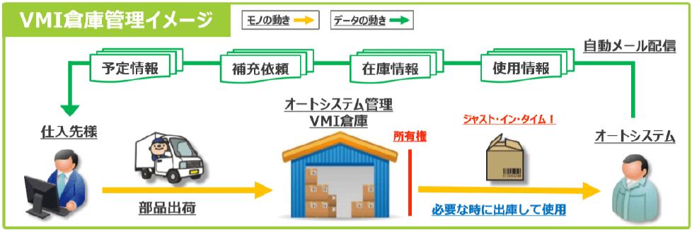 いくつものハードルを越えて、理想のVMI管理を実現