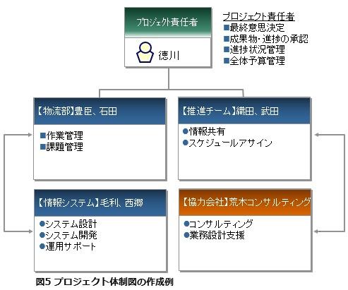 図5プロジェクト体制図の作成例