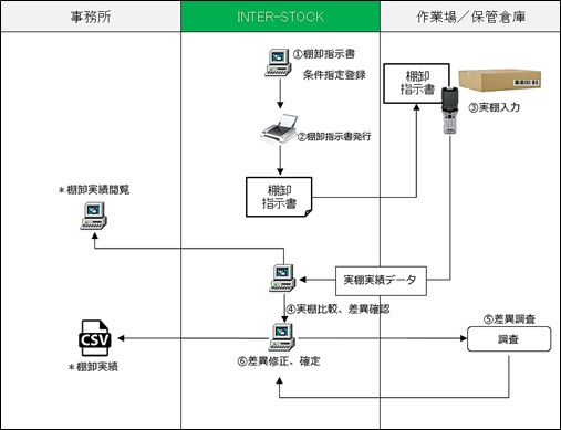棚卸システムフロー概要図
