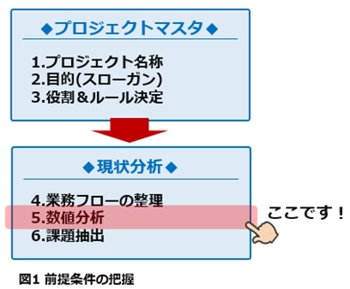 図1 前提条件の把握
